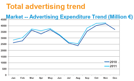 Ad Spend in Summer