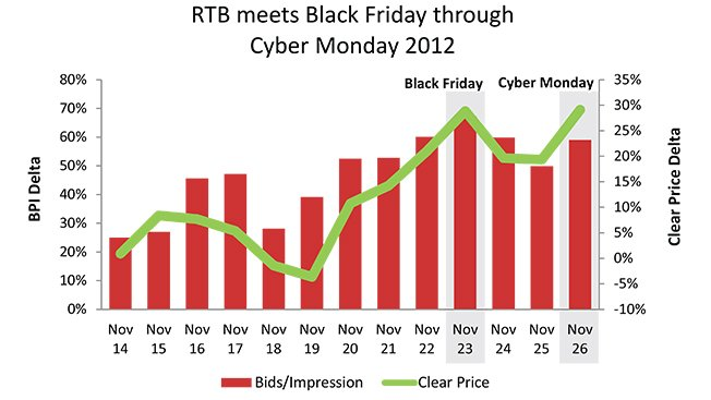 Black Friday and RTB Spend Bids