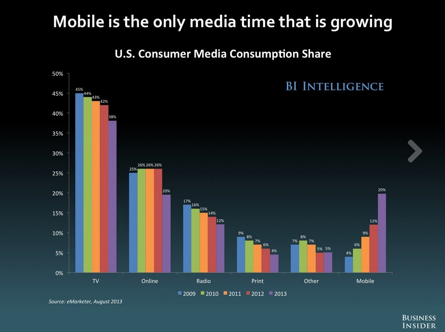 mobile eating the world
